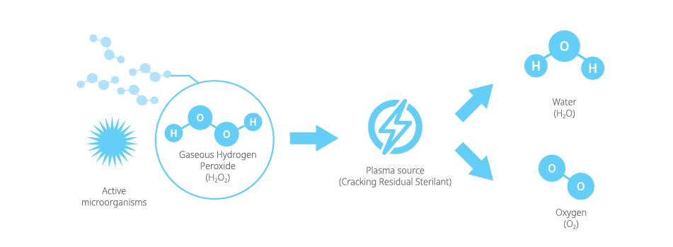 sterilizare cu plasma si peroxid de hidrogen cabinet stomatologic