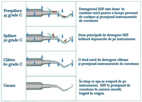 hip detergent hydrim c 61 wd